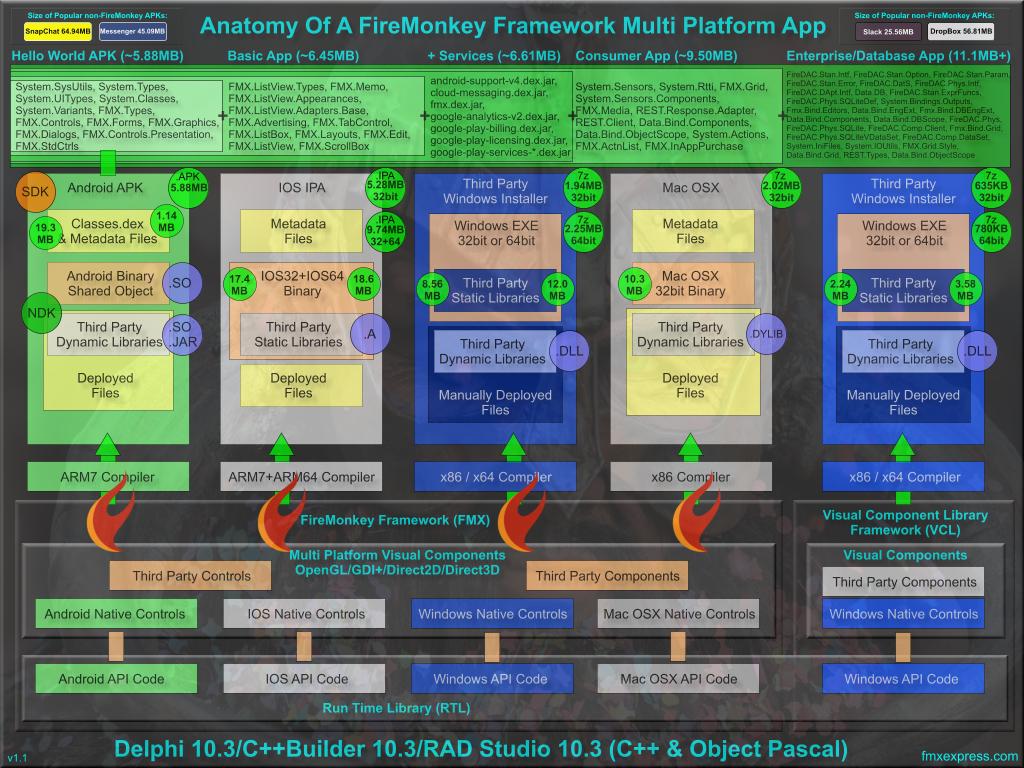 Anatomy Of A Delphi 10 3 Rio Firemonkey App On Android, IOS, Windows