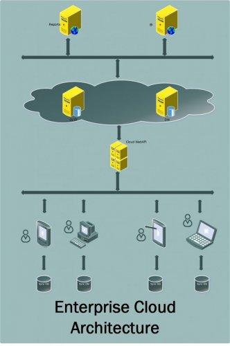 Cloud_Enterprise_Architecture.jpg