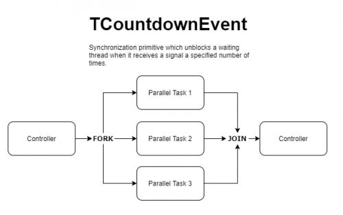 CountDownEventSynchronizationPrimitive.png